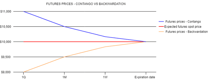 Blue line is a futures contract trading at a premium (contango). Orange line is one trading at a discount (backwardation). Red line is the spot price. Source: futuresbit.com